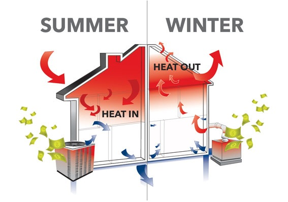 how to cut down on heating costs